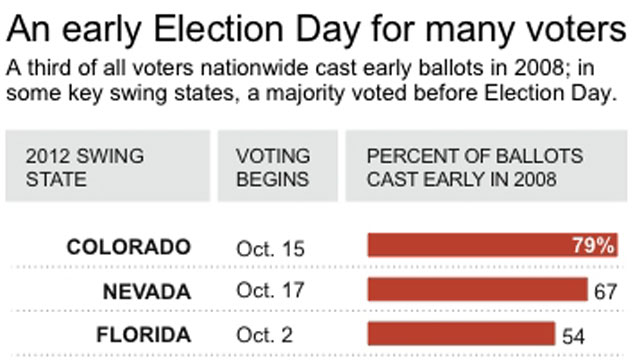 PHOTO: Graphic shows early voting dates and 2008 voting percentages for key swing states.