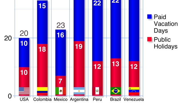 PHOTO: Graph shows the number of Federal Holiday and Paid Holidays countries in Latina America have compared to the U.S