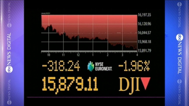 VIDEO: Dow Jones Industrial Average tumbles below the 16,000 mark on growing fears of a weakening Chinese economy.