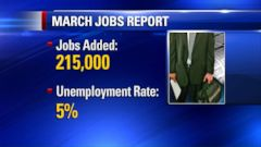 VIDEO: U.S. businesses added 215,000 jobs last month, the 73rd consecutive month of job gains.