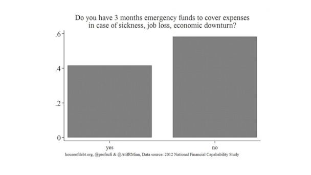 "PHOTO: Americans respond to the question ""Do you have 3 months emergency funds to cover expenses in case of sickness, job loss, economic downturn?"""