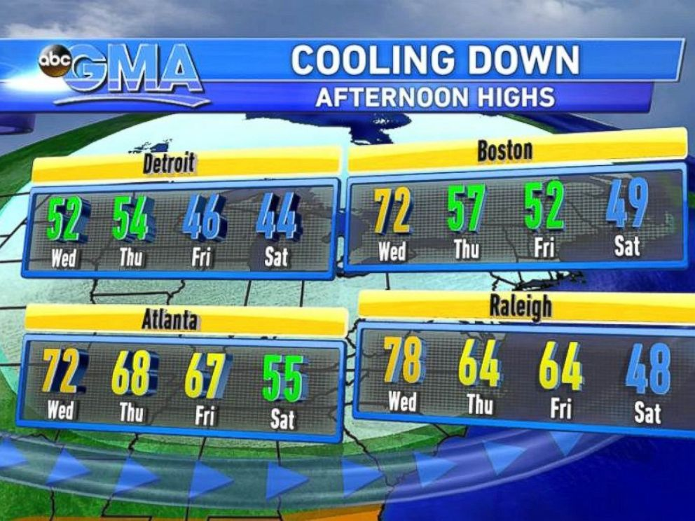 PHOTO: Temperatures will dip by the weekend in most parts of the country.