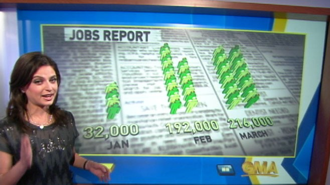 VIDEO: Government report shows job growth and unemployment rate decrease.
