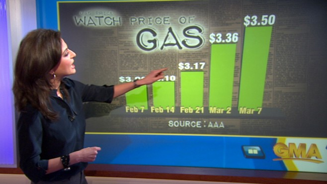 VIDEO: Gas prices climb to record high prices as Middle East conflicts continue.