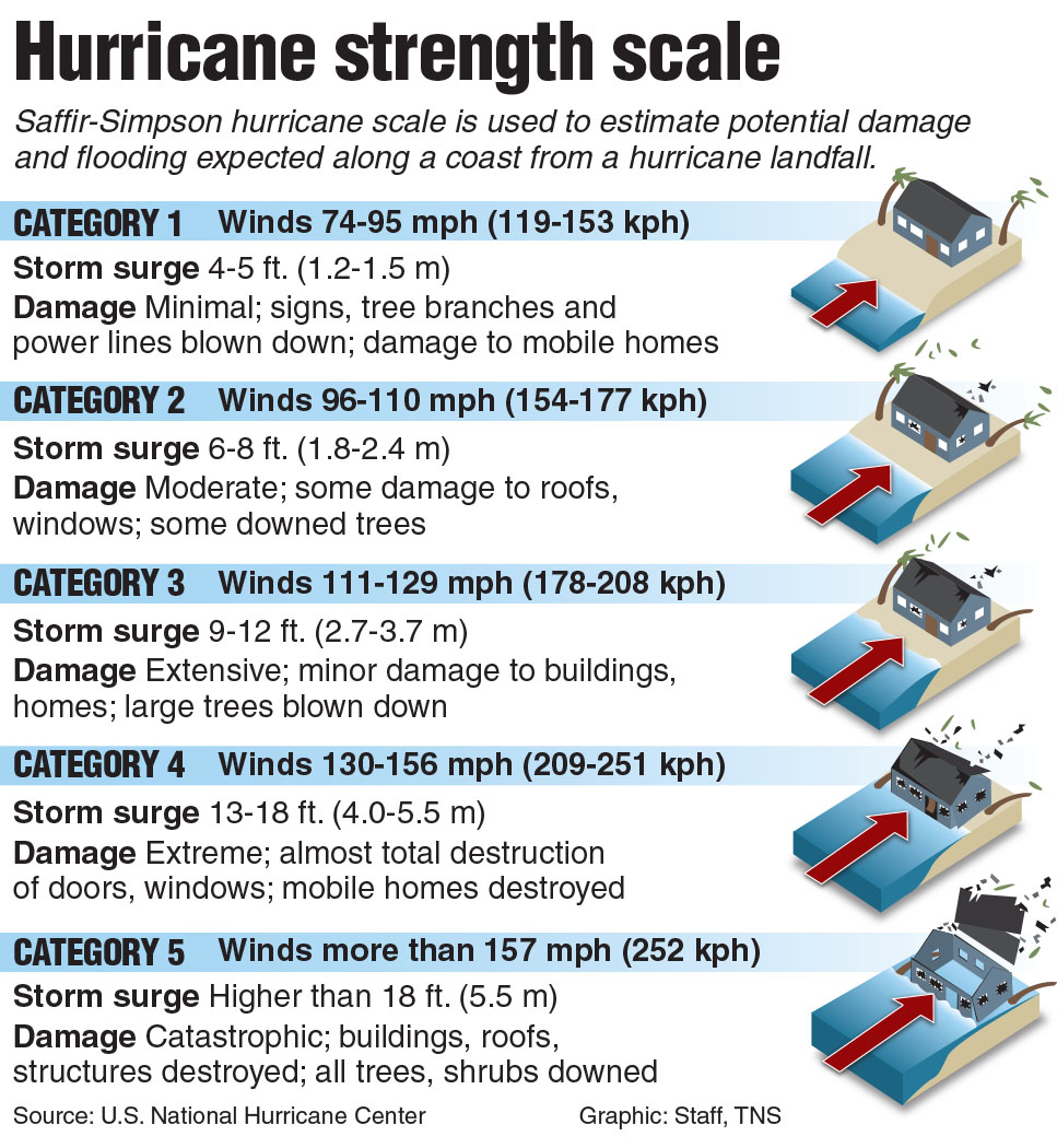 Hurricane Irma strengthens to Category 5 as 2nd storm forms behind ...