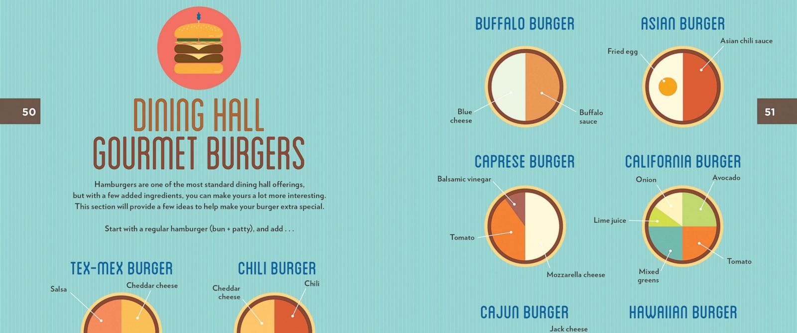 PHOTO: Different dressings and salad bar toppings can create unique dining hall burgers.