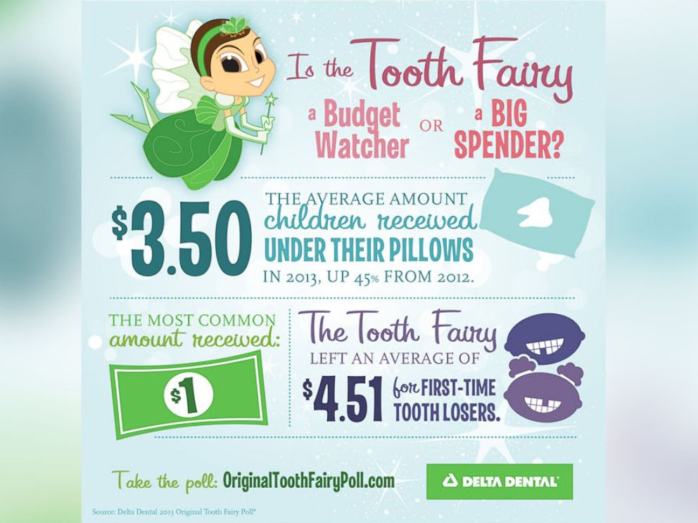 PHOTO: The Tooth Fairy gave an average of $3.50 per tooth in 2013, a 45 percent increase from 2012.