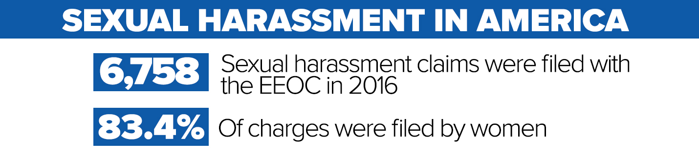 Sexual harassment in the workplace incidents