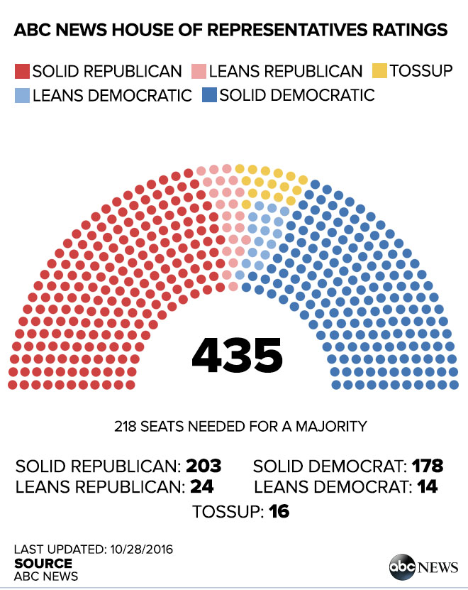 ABC News Race Ratings Show Tight Race For Control Of US Senate - ABC News