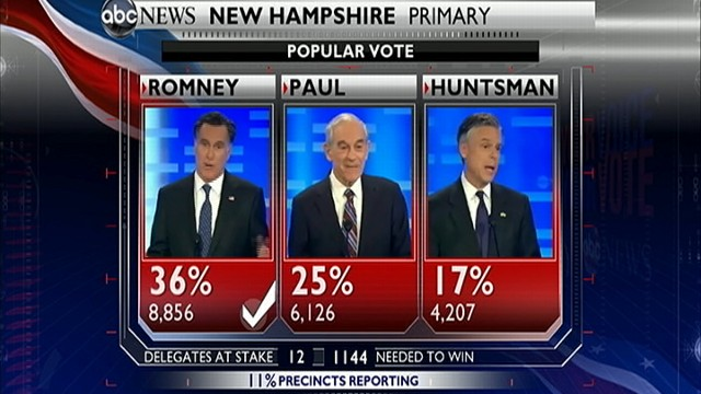 VIDEO: ABC Predicts Mitt Romney Will Win N.H. Primary