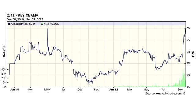 PHOTO: Chart shows Obama's value rising