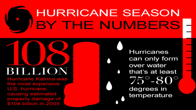 Hurricane Season by the Numbers