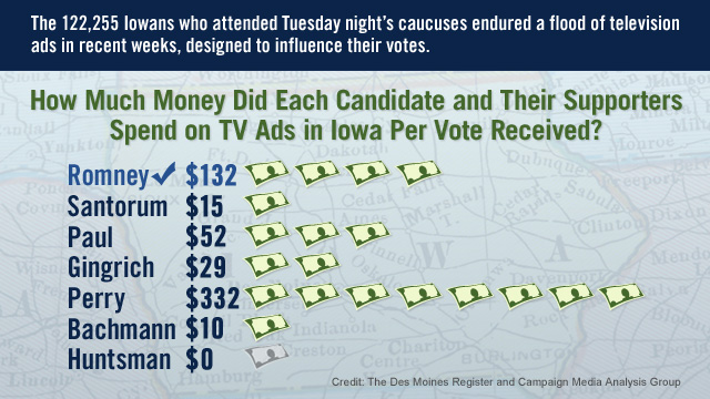 How much money did each candidate spend on TV ads in Iowa per vote received