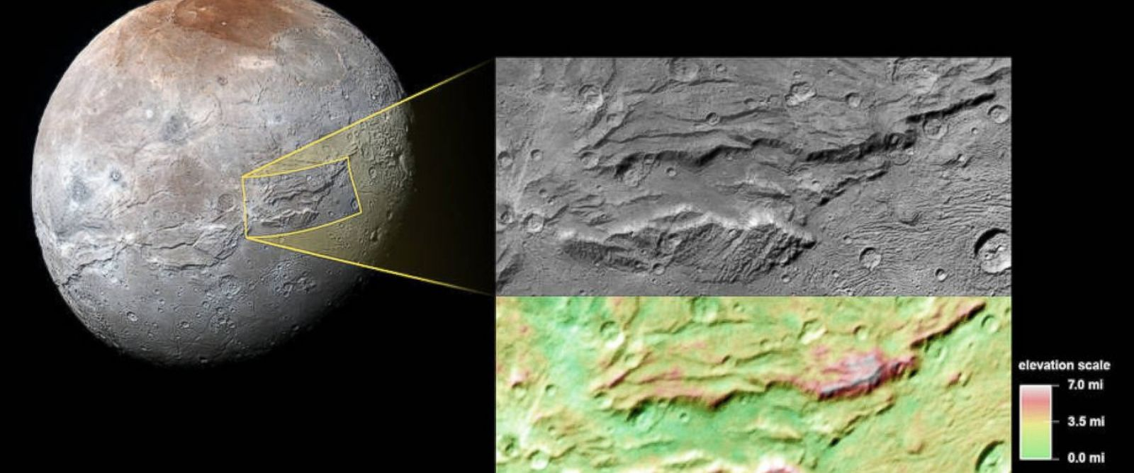 A close-up of the canyons on Charon, Plutos big moon, taken by New Horizons during its close approach to the Pluto system last July. Multiple views taken by New Horizons as it passed by Charon allow stereo measurements of topography.