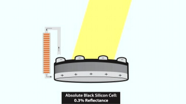 VIDEO: Natcore says new panels absorb 99.7 percent of light hitting them.