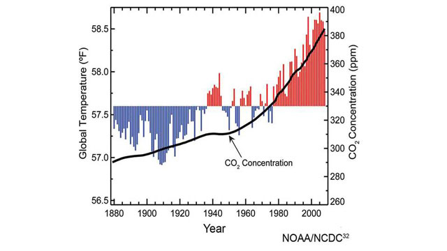 co2 concentration graf wmain Climate Canard No. 2: Warming Has Stopped    A Very Temporary Duck