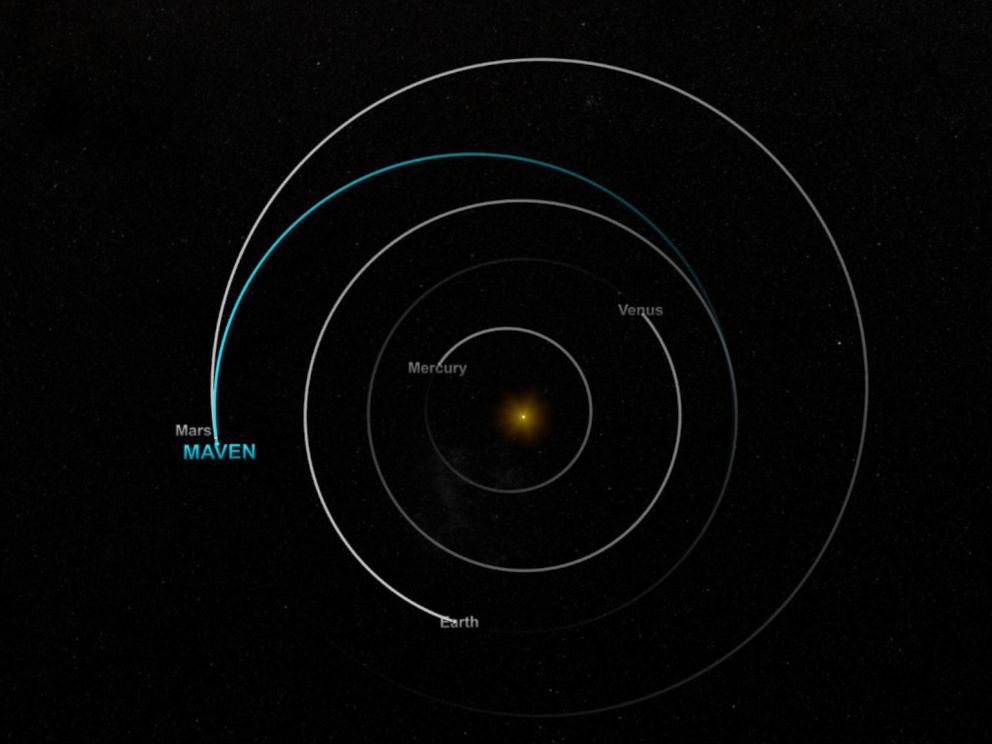 PHOTO: This image shows an artist concept of the path NASAs Mars Atmosphere and Volatile EvolutioN (MAVEN) mission is following to reach the Red Planet, viewed from above the disk of the solar system.