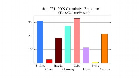 ht natures edge 33 graph C jt 120722 wblog Whos Most to Blame for Global Warming?