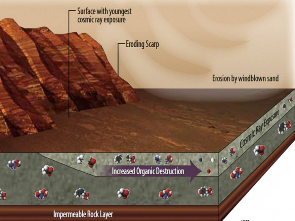 PHOTO: This illustration portrays some of the reasons why finding organic chemicals on Mars is challenging.