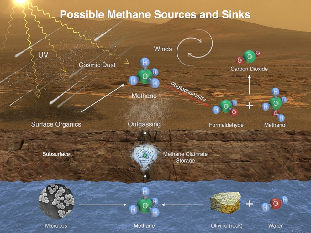 PHOTO: This illustration portrays possible ways methane might be added to Mars atmosphere (sources) and removed from the atmosphere (sinks).