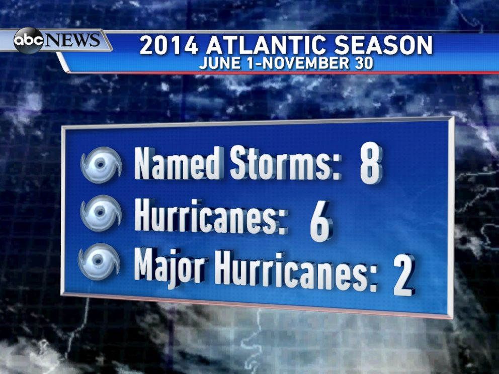 PHOTO: A recap of the relatively quiet 2014 Atlantic Hurricane Season.