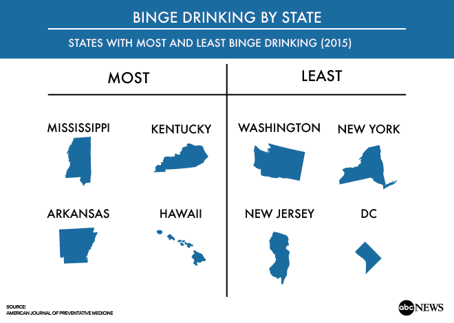 Kentucky ranks high among states with binge drinkers