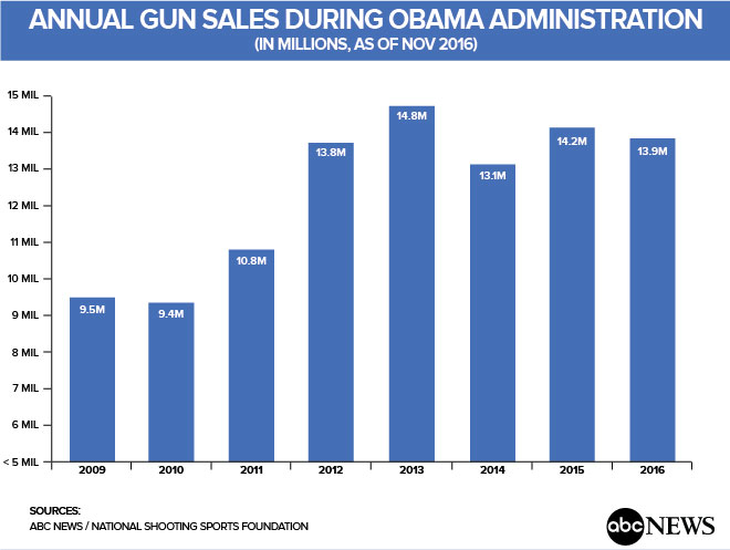 did gun sales go up after sandy hook Sheryl crow releases gun control about sandy hook, came to her after the october and said proceeds from sales of her song will benefit the gun.