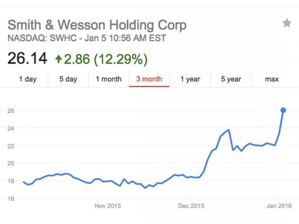 PHOTO: Smith & Wessons stock started increasing in December and jumped in the hours ahead of President Obamas executive actions pertaining to background checks, which he was due to announce on Jan. 5, 2016.