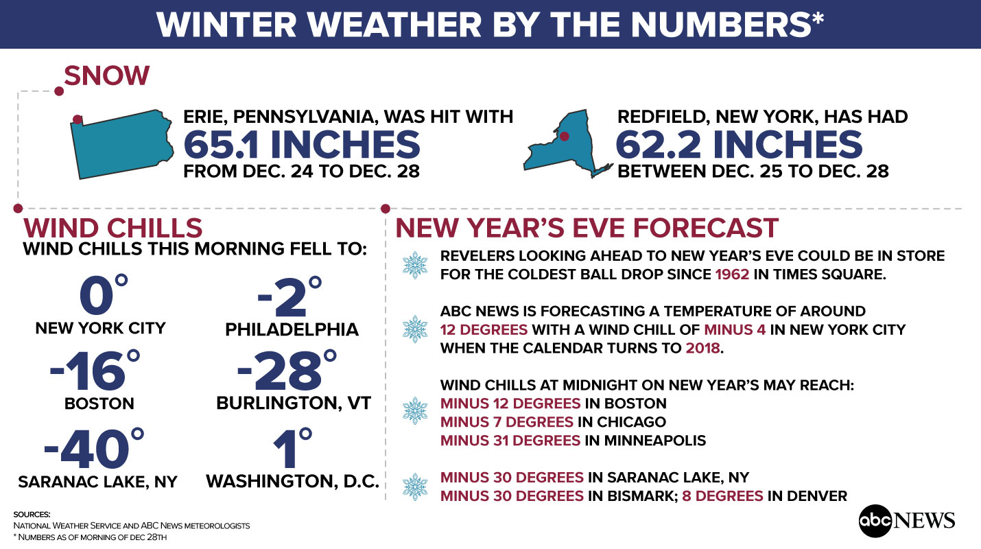All Time Low Temperature New York City