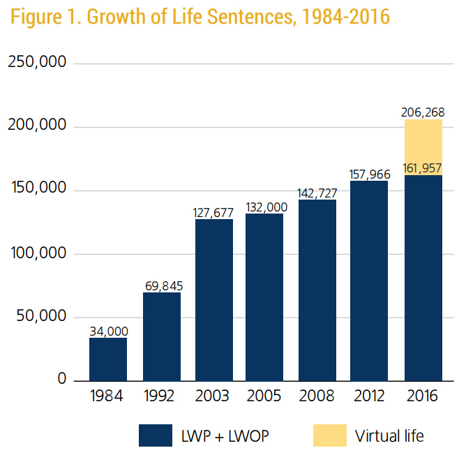 Divorce Records United States: Number Of People Serving Life In US Prisons Is Surging