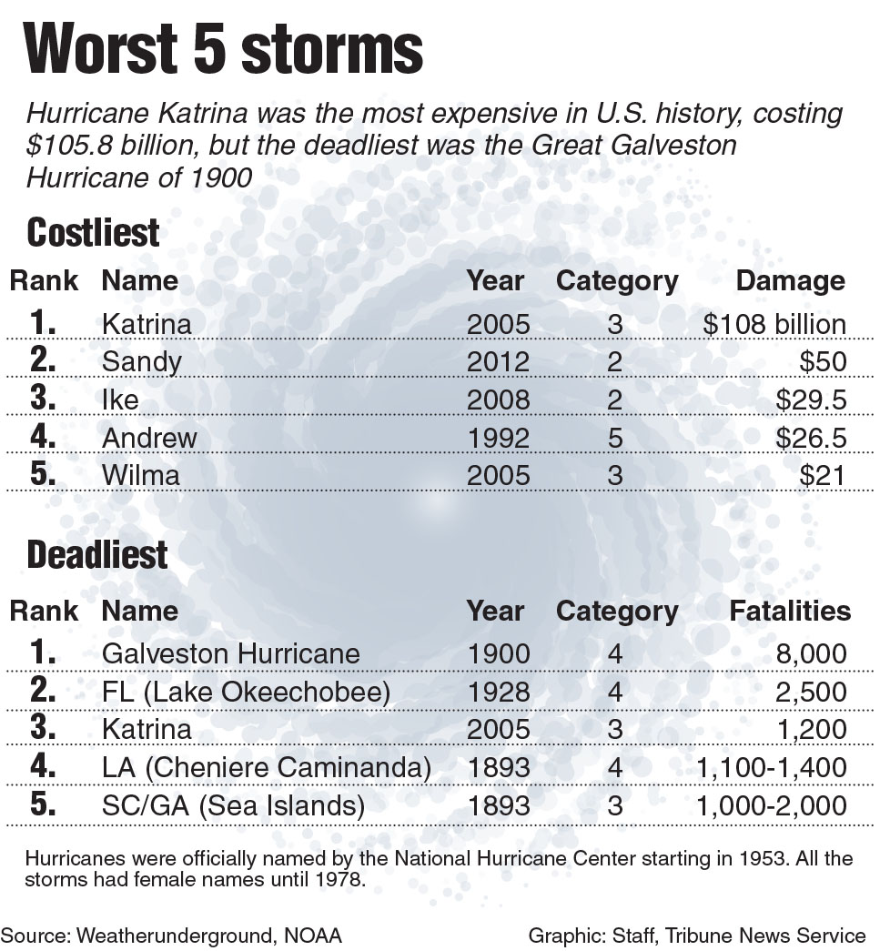 Hurricane history by year