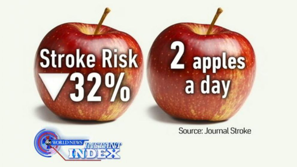 VIDEO: Instant Index: New Medical Review Says an Apple a Day Can Reduce the Risk of Stroke