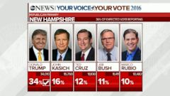 VIDEO: GOP Upsets in New Hampshire