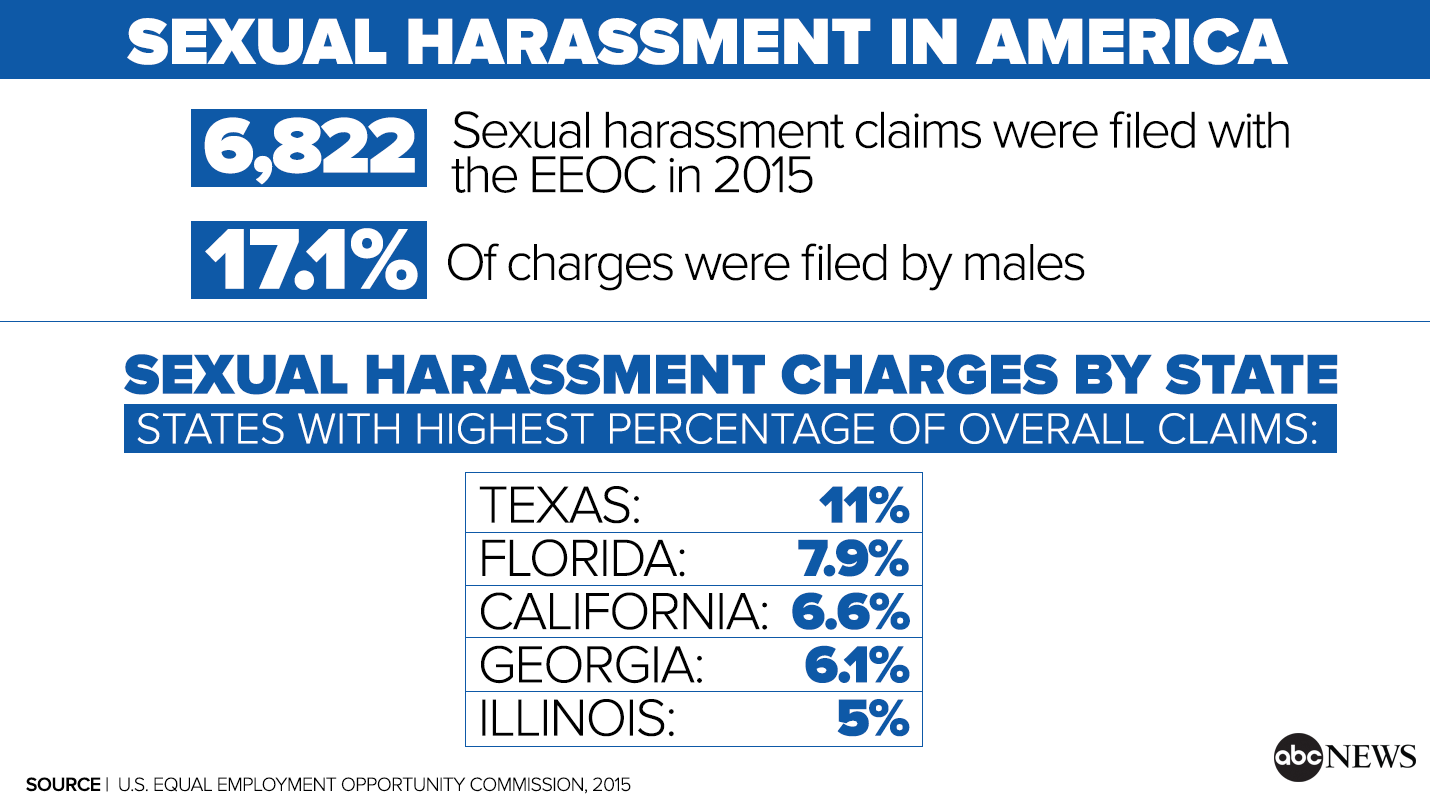 News sexual harassment in the workplace