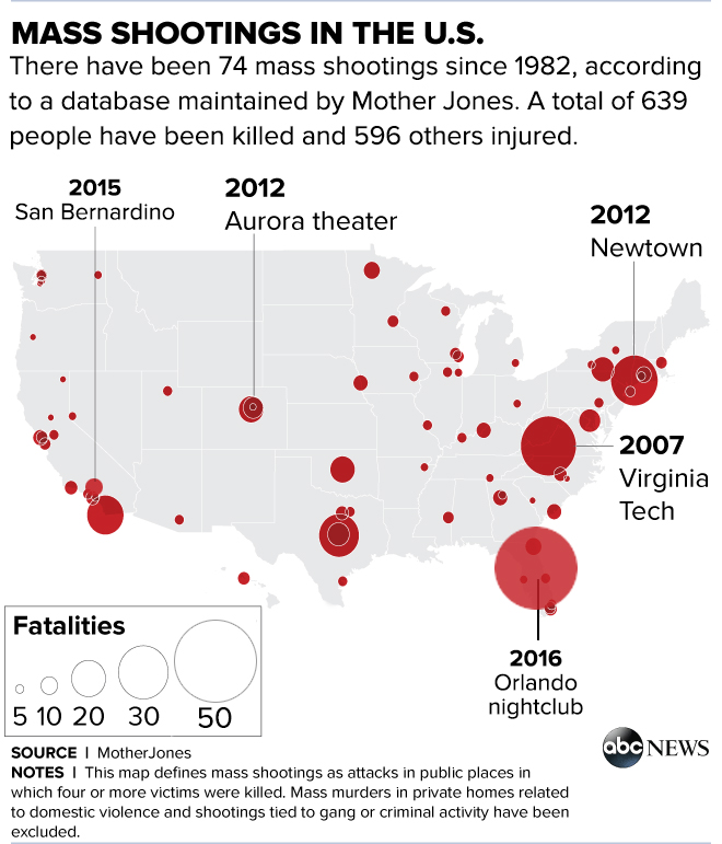 A history of the columbine high school shooting in the united states